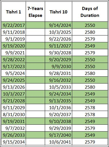 From 2017 to 2041 there are nine 7-year periods that meet the 2550-day criteria.