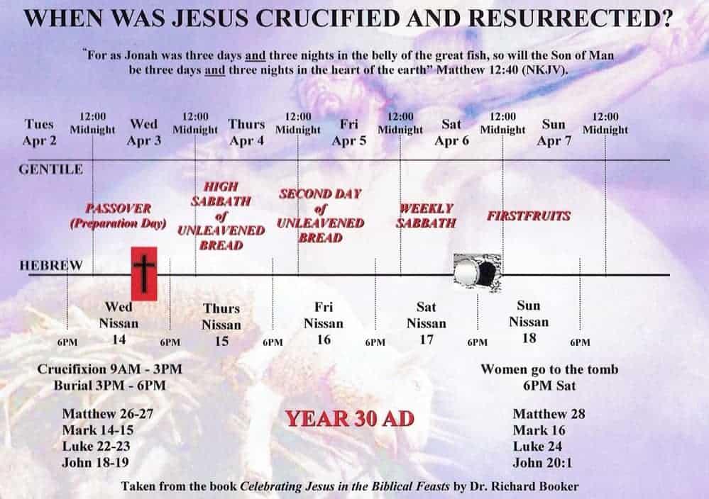Christian Passover Week calendar details