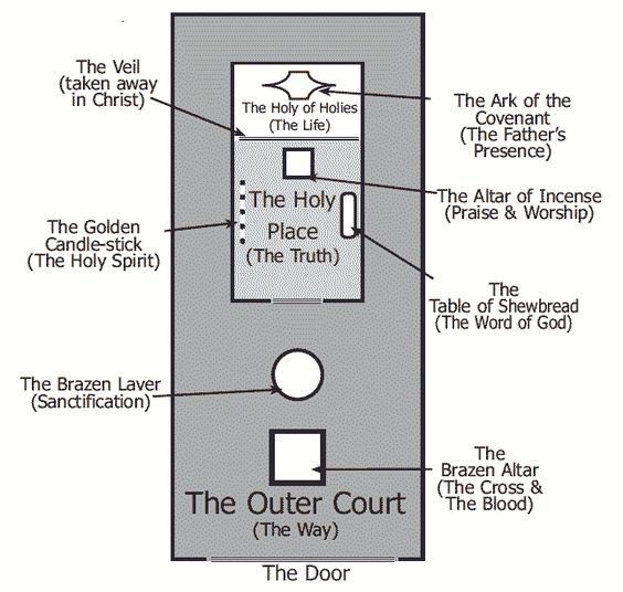 Floor plan of the Temple of God and the Altar