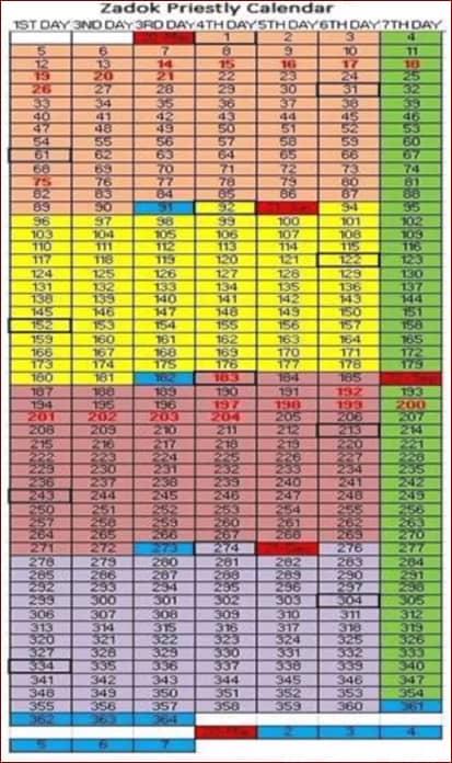 Zadok priestly calendar