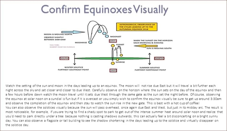 How to visually confirm equinoxes