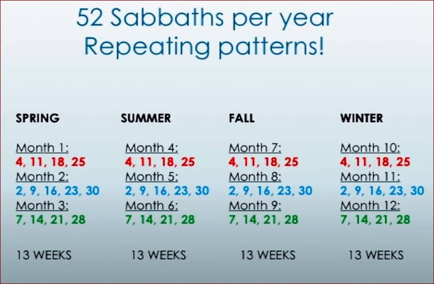 Sabbath days have a repeating pattern